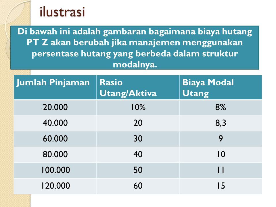 ilustrasi Jumlah PinjamanRasio Utang/Aktiva Biaya Modal Utang 20.00010%8% 40.000208,3 60.000309 80.0004010 100.0005011 120.0006015 Di bawah ini adalah