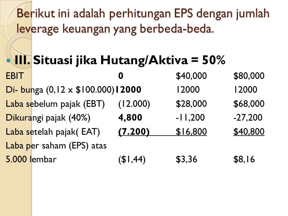 Berikut ini adalah perhitungan EPS dengan jumlah leverage keuangan yang berbeda-beda. III. Situasi jika Hutang/Aktiva = 50% EBIT0$40,000$80,000 Di- bu