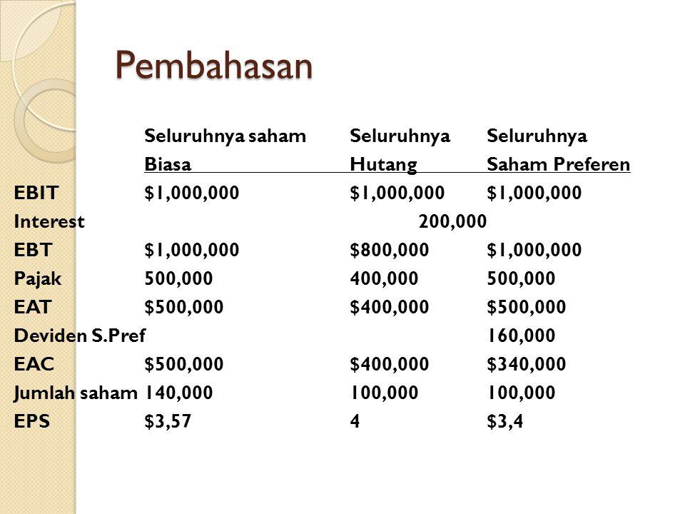 Pembahasan Seluruhnya saham Seluruhnya Seluruhnya BiasaHutangSaham Preferen EBIT$1,000,000$1,000,000$1,000,000 Interest200,000 EBT$1,000,000$800,000$1