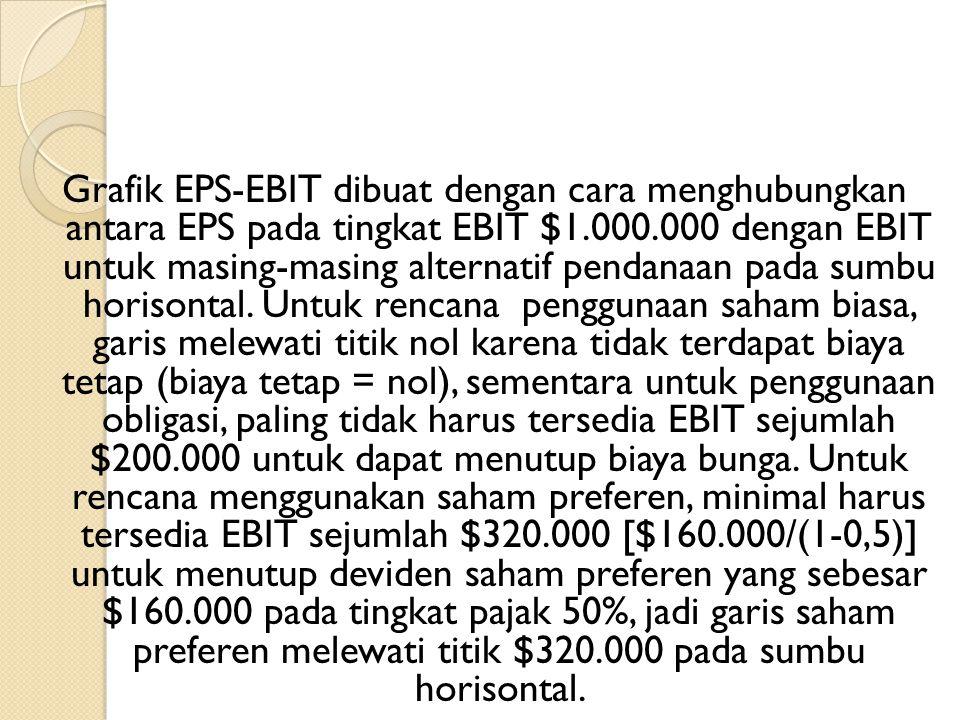 Grafik EPS-EBIT dibuat dengan cara menghubungkan antara EPS pada tingkat EBIT $1.000.000 dengan EBIT untuk masing-masing alternatif pendanaan pada sum