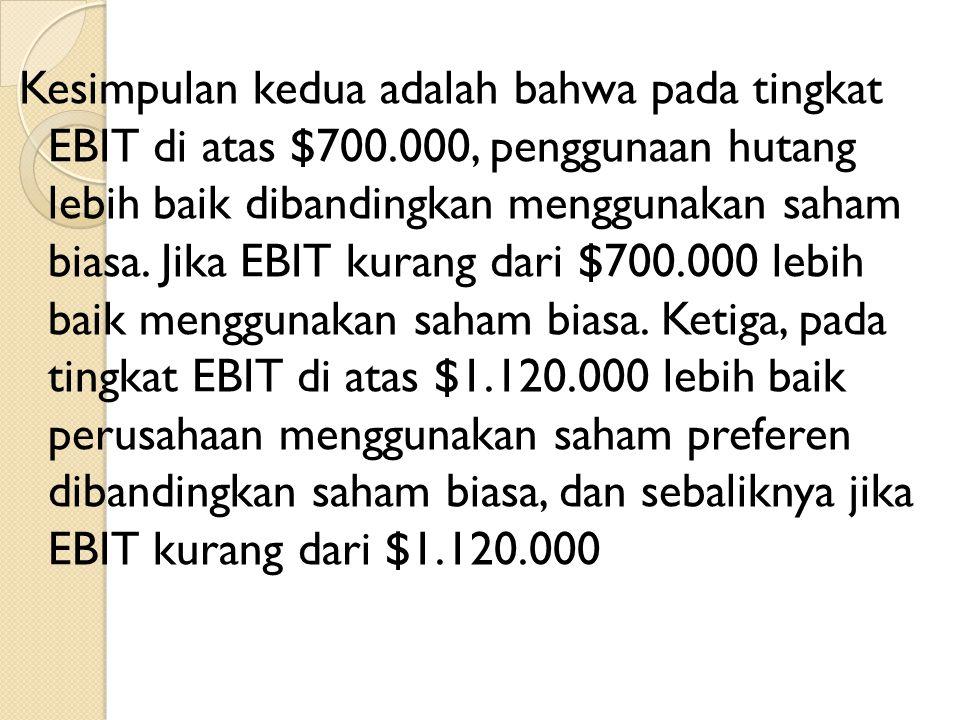 Kesimpulan kedua adalah bahwa pada tingkat EBIT di atas $700.000, penggunaan hutang lebih baik dibandingkan menggunakan saham biasa. Jika EBIT kurang