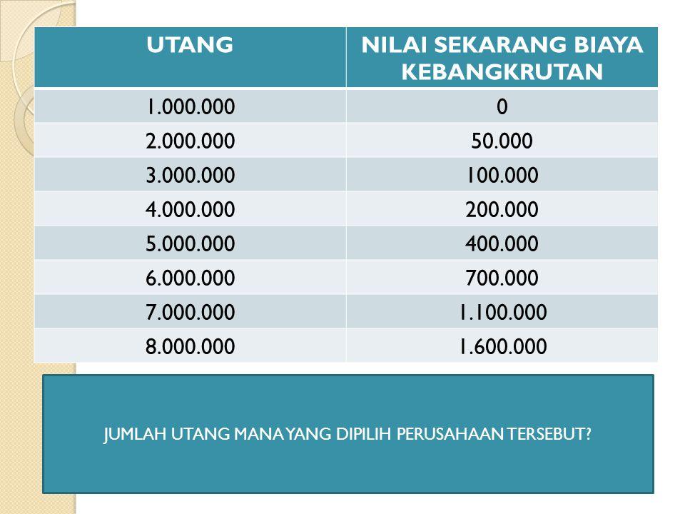 UTANGNILAI SEKARANG BIAYA KEBANGKRUTAN 1.000.0000 2.000.00050.000 3.000.000100.000 4.000.000200.000 5.000.000400.000 6.000.000700.000 7.000.0001.100.0