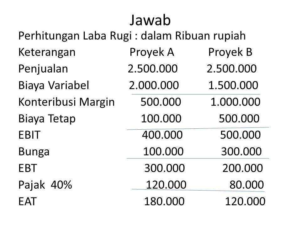Jawab Perhitungan Laba Rugi : dalam Ribuan rupiah Keterangan Proyek A Proyek B Penjualan 2.500.000 2.500.000 Biaya Variabel 2.000.000 1.500.000 Konter