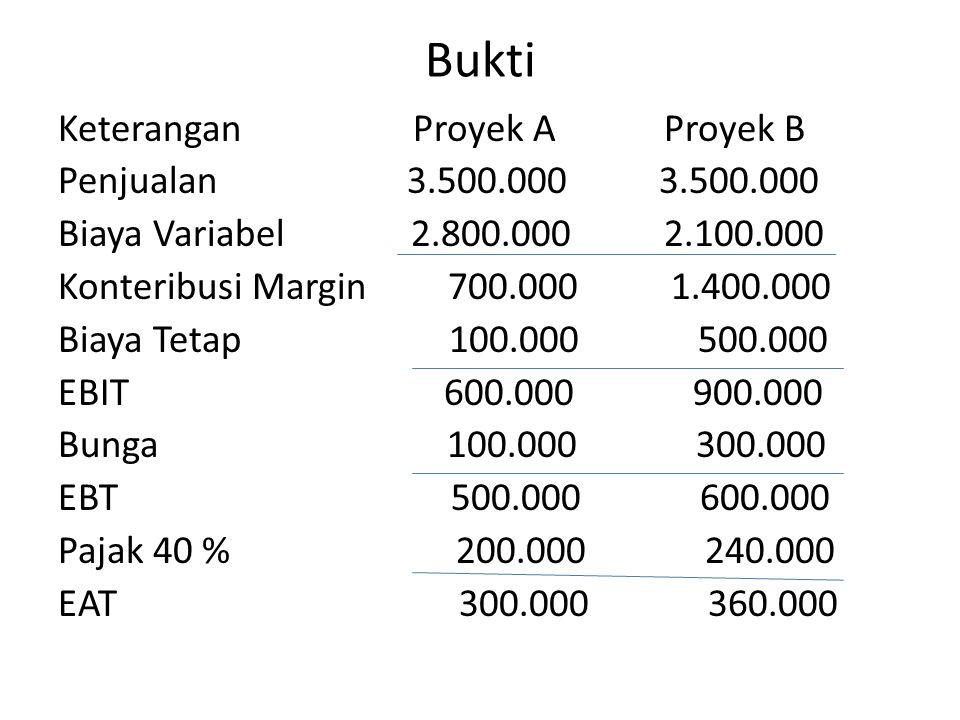 Bukti Keterangan Proyek A Proyek B Penjualan 3.500.000 3.500.000 Biaya Variabel 2.800.000 2.100.000 Konteribusi Margin 700.000 1.400.000 Biaya Tetap 1