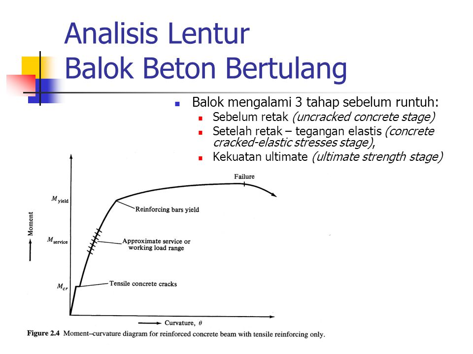 Analisis Lentur Balok Beton Bertulang Balok mengalami 3 tahap sebelum runtuh: Sebelum retak (uncracked concrete stage) Setelah retak – tegangan elasti