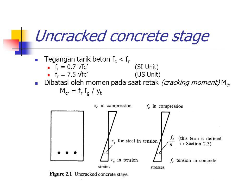 Uncracked concrete stage Tegangan tarik beton f c < f r f r = 0.7  fc'(SI Unit) f r = 7.5  fc'(US Unit) Dibatasi oleh momen pada saat retak (crackin