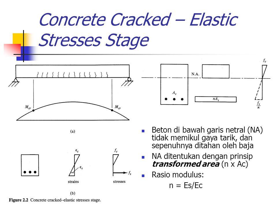 Concrete Cracked – Elastic Stresses Stage Beton di bawah garis netral (NA) tidak memikul gaya tarik, dan sepenuhnya ditahan oleh baja NA ditentukan de