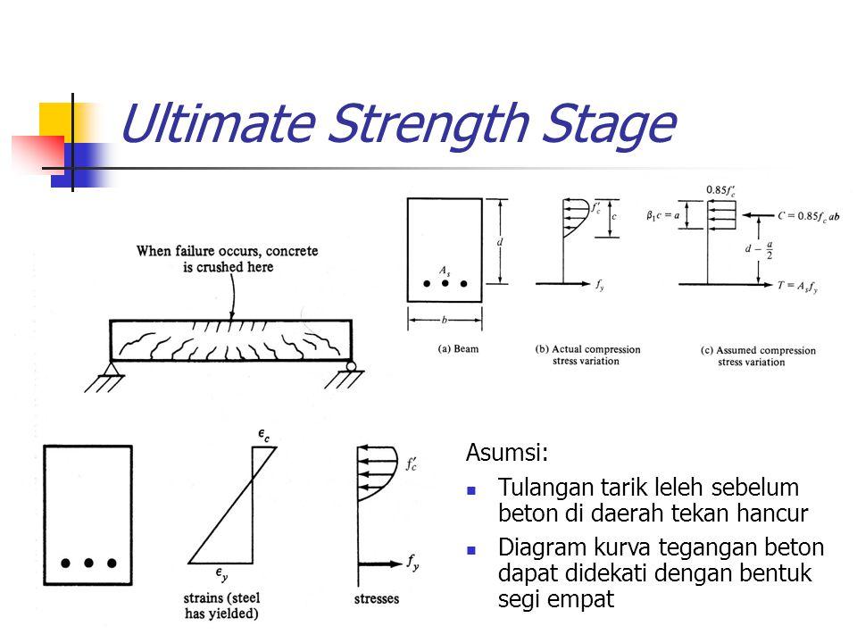 Ultimate Strength Stage Asumsi: Tulangan tarik leleh sebelum beton di daerah tekan hancur Diagram kurva tegangan beton dapat didekati dengan bentuk se