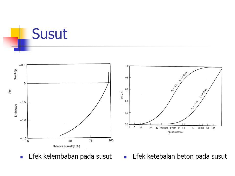Efek kelembaban pada susut Efek ketebalan beton pada susut