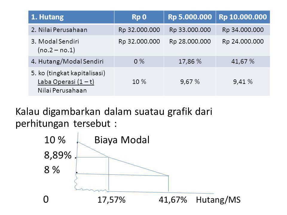 Kalau digambarkan dalam suatau grafik dari perhitungan tersebut : 10 %.