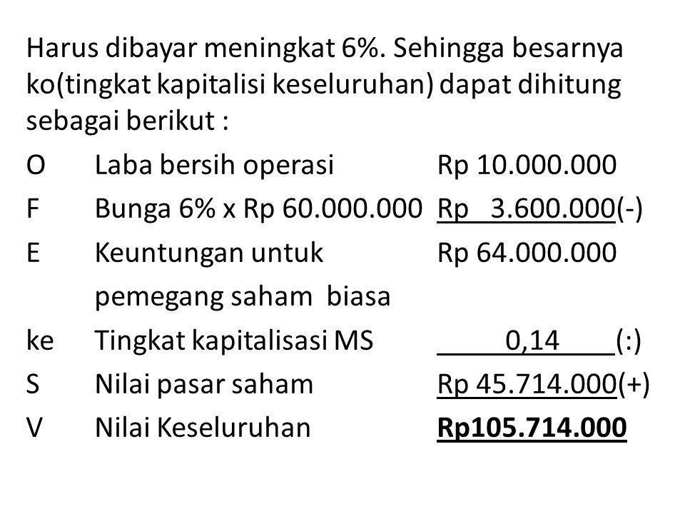 Harus dibayar meningkat 6%.
