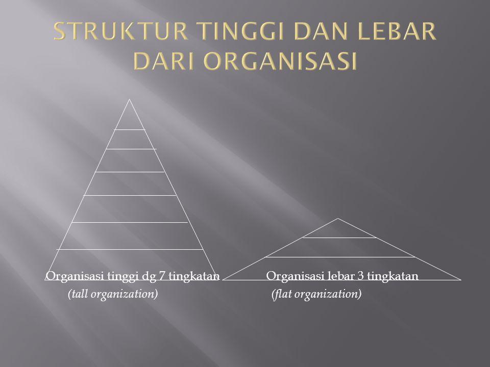 Organisasi tinggi dg 7 tingkatan Organisasi lebar 3 tingkatan (tall organization) (flat organization)