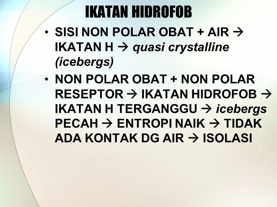 IKATAN HIDROFOB SISI NON POLAR OBAT + AIR  IKATAN H  quasi crystalline (icebergs) NON POLAR OBAT + NON POLAR RESEPTOR  IKATAN HIDROFOB  IKATAN H TERGANGGU  icebergs PECAH  ENTROPI NAIK  TIDAK ADA KONTAK DG AIR  ISOLASI