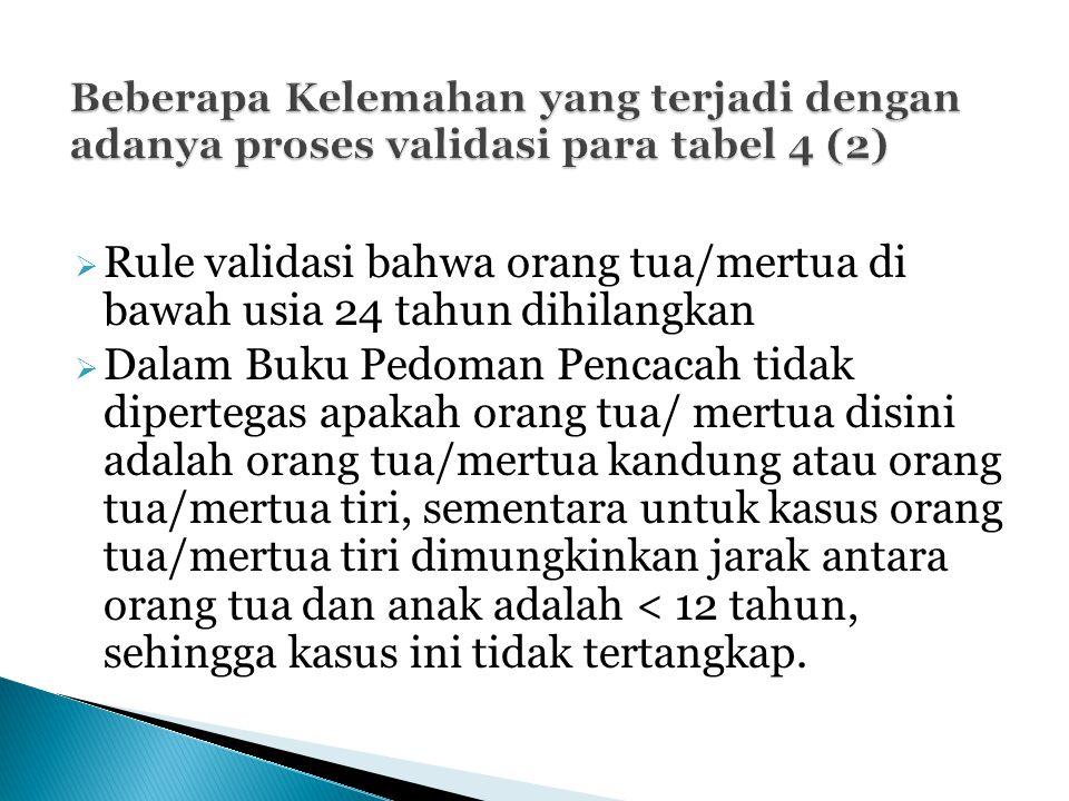  Rule validasi bahwa orang tua/mertua di bawah usia 24 tahun dihilangkan  Dalam Buku Pedoman Pencacah tidak dipertegas apakah orang tua/ mertua disi