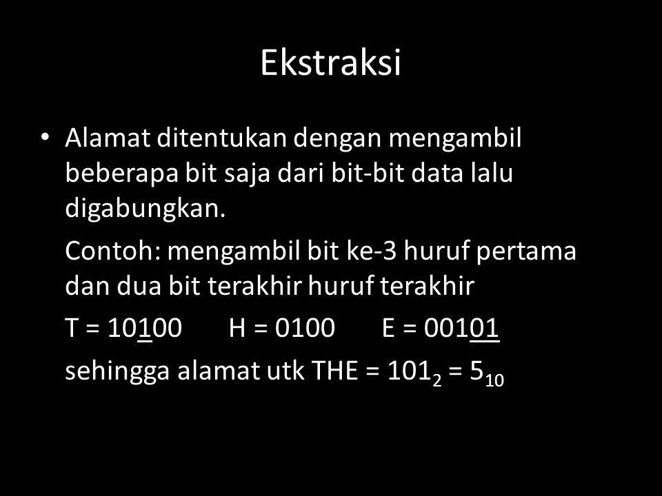 Ekstraksi Alamat ditentukan dengan mengambil beberapa bit saja dari bit-bit data lalu digabungkan. Contoh: mengambil bit ke-3 huruf pertama dan dua bi