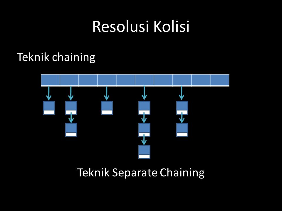 Resolusi Kolisi Teknik chaining Teknik Separate Chaining