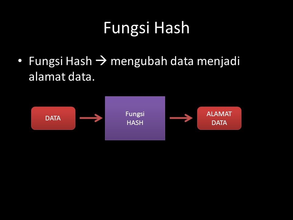 Fungsi Hash Fungsi Hash  mengubah data menjadi alamat data. DATA ALAMAT DATA Fungsi HASH Fungsi HASH