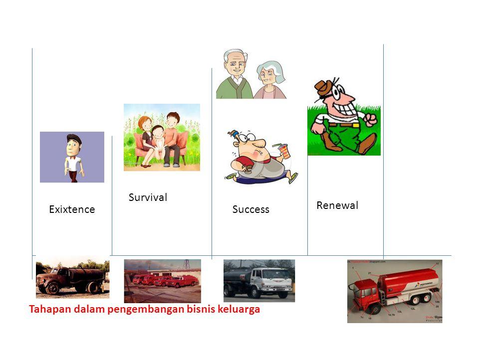 Renewal Survival SuccessExixtence Tahapan dalam pengembangan bisnis keluarga