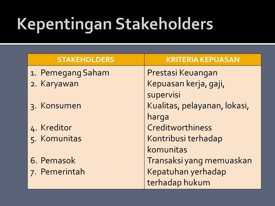 STAKEHOLDERSKRITERIA KEPUASAN 1.Pemegang Saham 2.Karyawan 3.Konsumen 4.Kreditor 5.Komunitas 6.Pemasok 7.Pemerintah Prestasi Keuangan Kepuasan kerja, gaji, supervisi Kualitas, pelayanan, lokasi, harga Creditworthiness Kontribusi terhadap komunitas Transaksi yang memuaskan Kepatuhan yerhadap terhadap hukum