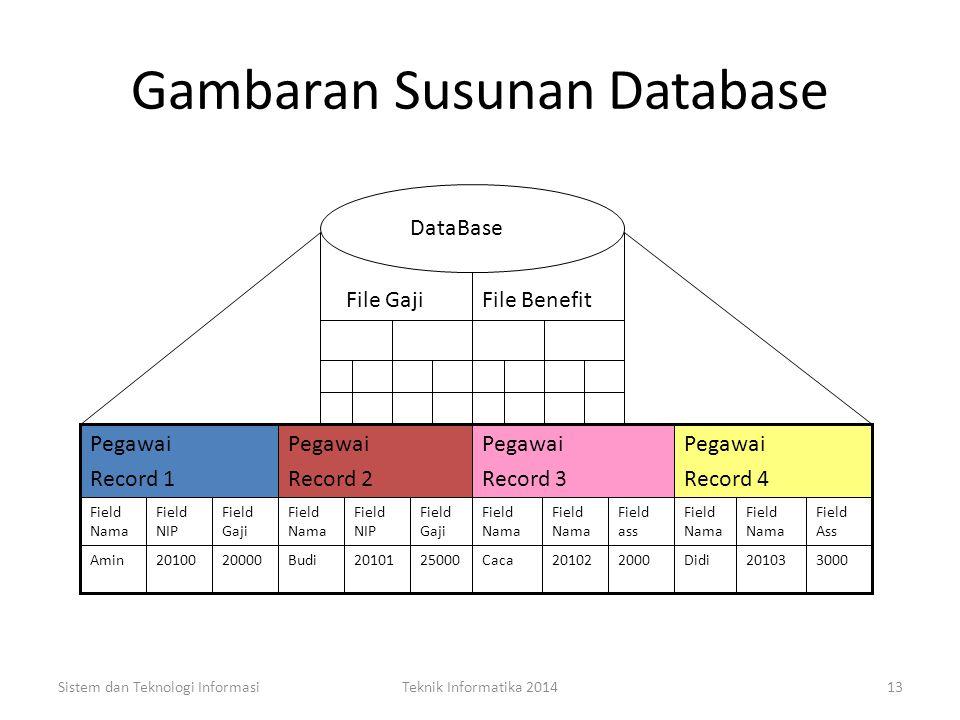 Database Data base ialah kumpulan file yang terstruktur dan terintegrasi sedemikian rupa sehingga proses data dan pencarian data pada file dapat dilak