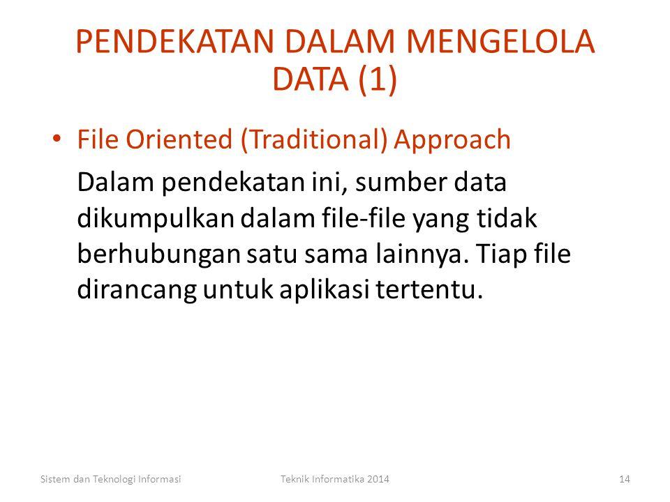 Gambaran Susunan Database Sistem dan Teknologi InformasiTeknik Informatika 201413 Pegawai Record 4 300020103Didi200020102Caca2500020101Budi2000020100A