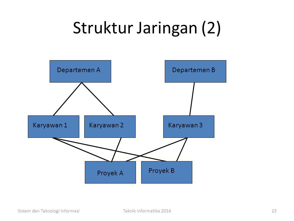 Struktur Jaringan Model yang sesuai digunakan untuk many-to-many relationship, Dengan kata lain, anak akan mempunyai lebih dari satu ortu. Sistem dan