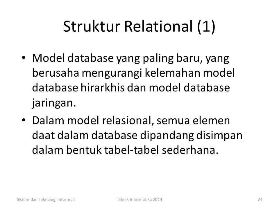 Struktur Jaringan (2) Sistem dan Teknologi InformasiTeknik Informatika 201423 Departemen ADepartemen B Karyawan 1Karyawan 2Karyawan 3 Proyek A Proyek