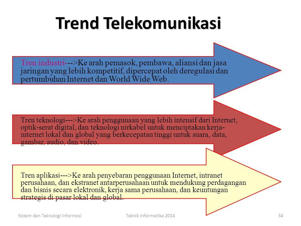 Sistem dan Teknologi InformasiTeknik Informatika 201433 Pengetian Telekomunikasi Pengetian Pengetian Telekomunikasi Telekomunikasi adalah pertukaran i