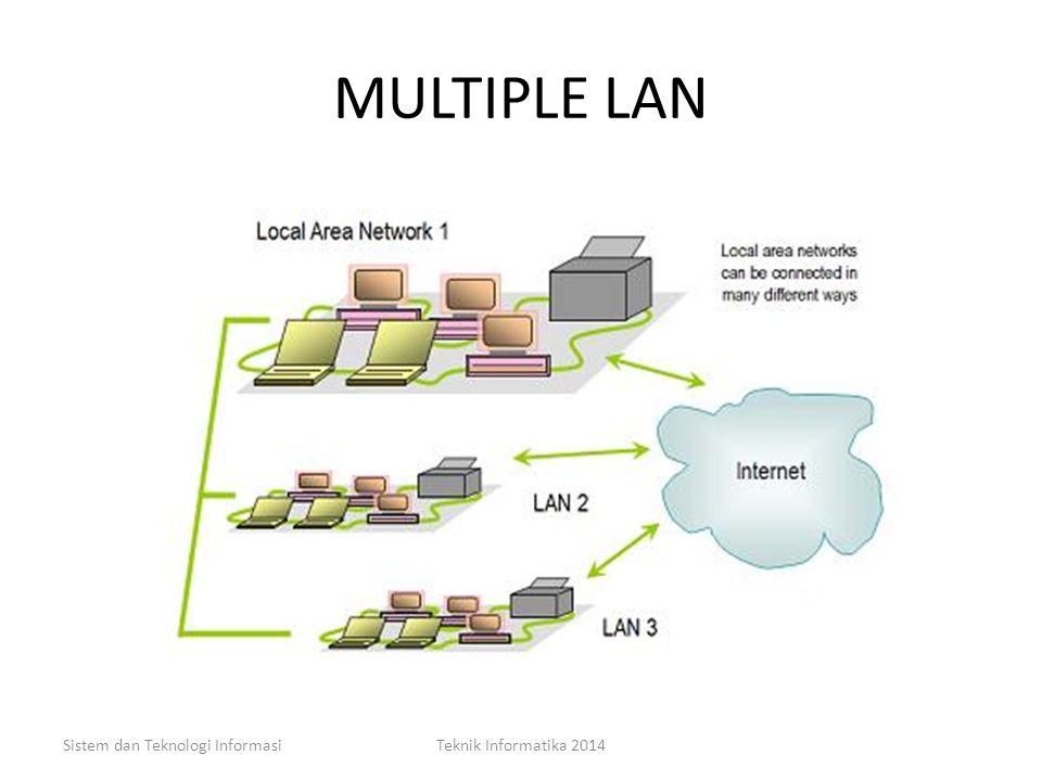 LAN Sistem dan Teknologi InformasiTeknik Informatika 2014