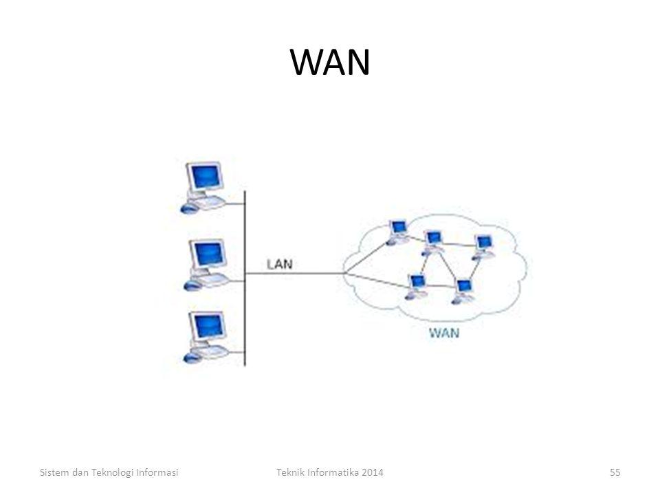 Macam-macam Jaringan (2) JARINGAN LUAS – Wide Area Network (WAN) Merupakan jaringan komputer yang melibatkan beberapa node yang terpisah jauh yang dih