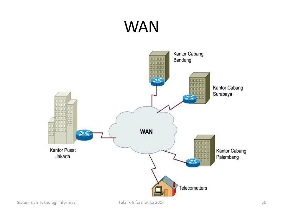 WAN Sistem dan Teknologi InformasiTeknik Informatika 201455