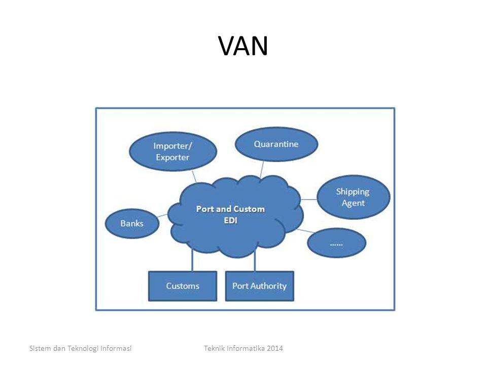 WAN Sistem dan Teknologi InformasiTeknik Informatika 201456