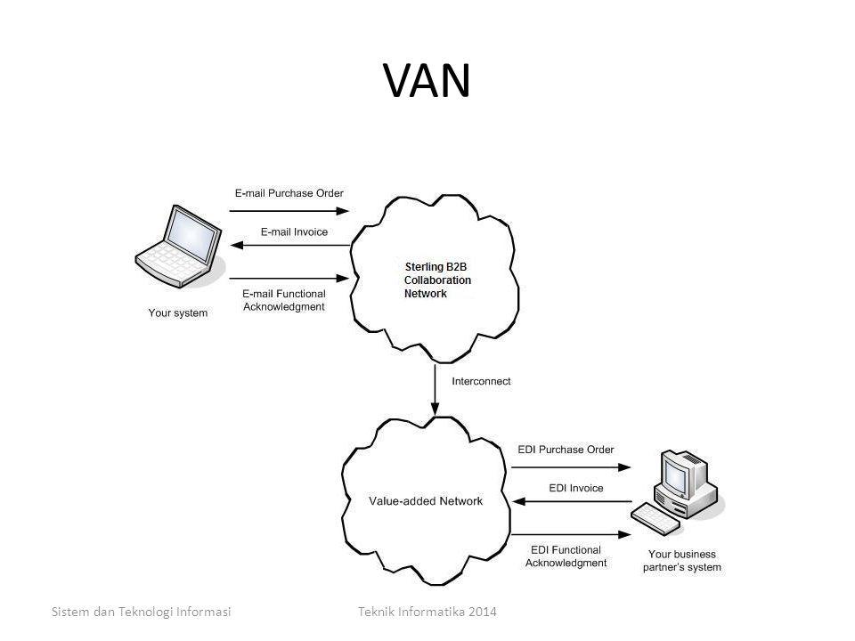 VAN Sistem dan Teknologi InformasiTeknik Informatika 2014