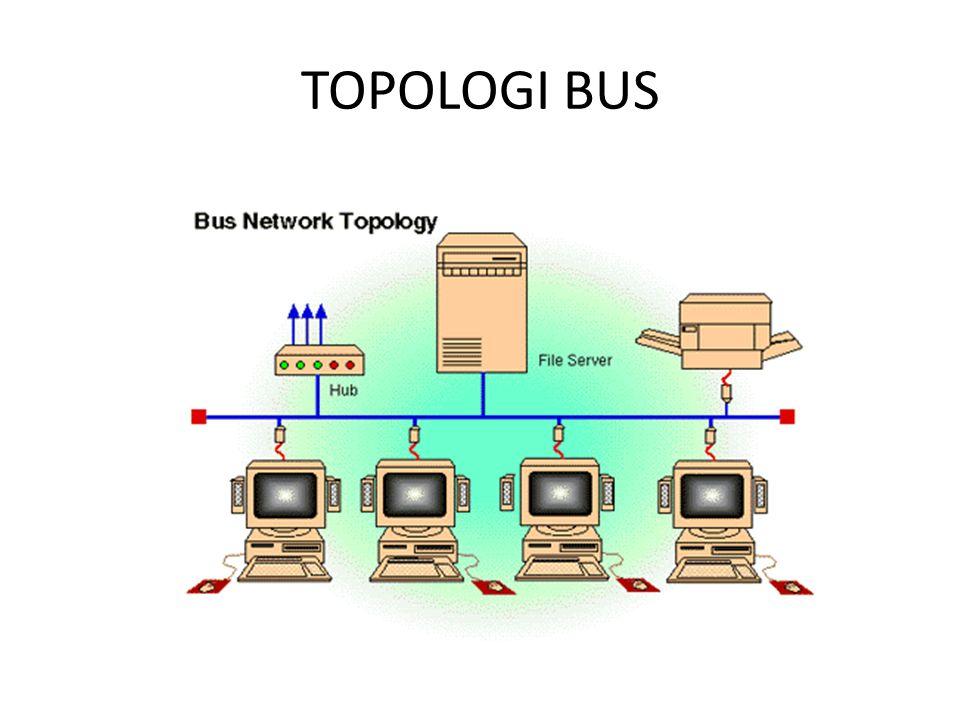 TOPOLOGI BUS Kelemahan – Hanya satu computer yang dapat mengirimkan data yang berupa sinyal elektronik ke semua computer dalam jaringan tsb,dan di ter
