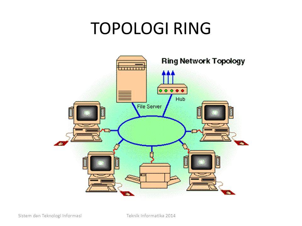 TOPOLOGI RING Kelemahan – Sinyal akan semakin melemah apabila jarak yang di tempuh untuk mencapai tujuan semakin jauh. – Untuk mengatasinya maka dilen
