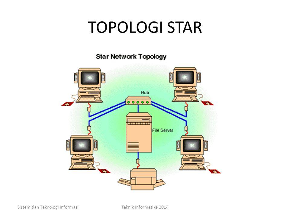 TOPOLOGI STAR Kelemahan – Kondisi HUB harus tetap dalam kondisi baik, kerusakan HUB berakibat lumpuhnya seluruh link dalam jaringan sehingga computer