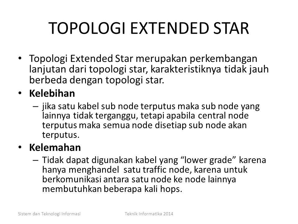 TOPOLOGI STAR Sistem dan Teknologi InformasiTeknik Informatika 2014