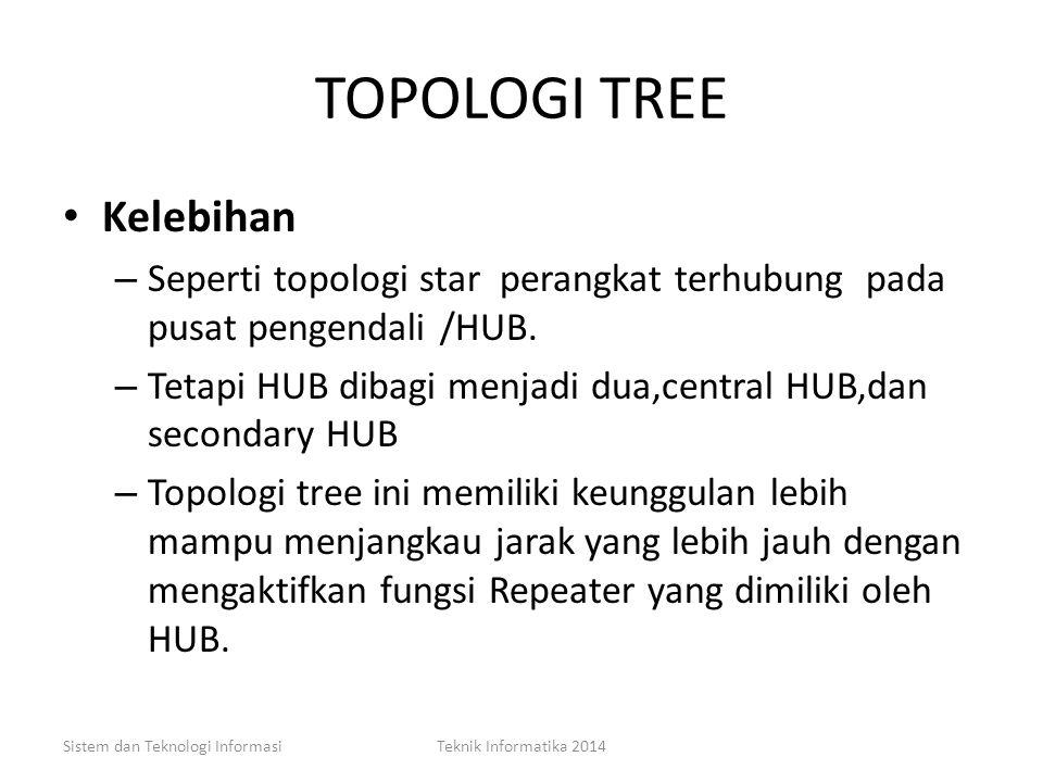 TOPOLOGI EXTENDED STAR Sistem dan Teknologi InformasiTeknik Informatika 2014