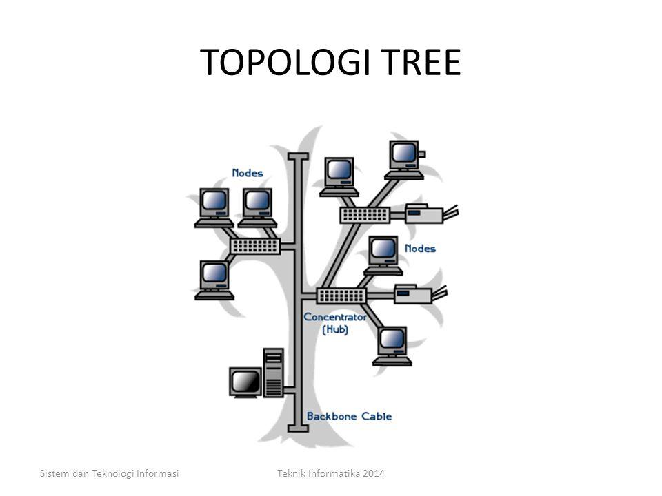 TOPOLOGI TREE Kelemahan – kabel yang digunakan menjadi lebih banyak sehingga diperlukan perencanaan yang matang dalam pengaturannya, termasuk di dalam