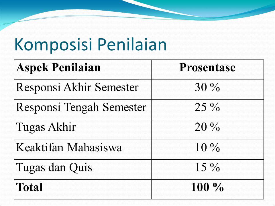 Komposisi Penilaian Aspek PenilaianProsentase Responsi Akhir Semester30 % Responsi Tengah Semester25 % Tugas Akhir20 % Keaktifan Mahasiswa10 % Tugas d