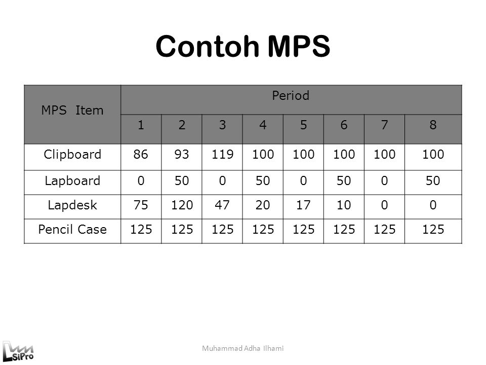 Contoh MPS Muhammad Adha Ilhami MPS Item Period 12345678 Clipboard8693119100 Lapboard0500 0 0 Lapdesk751204720171000 Pencil Case125