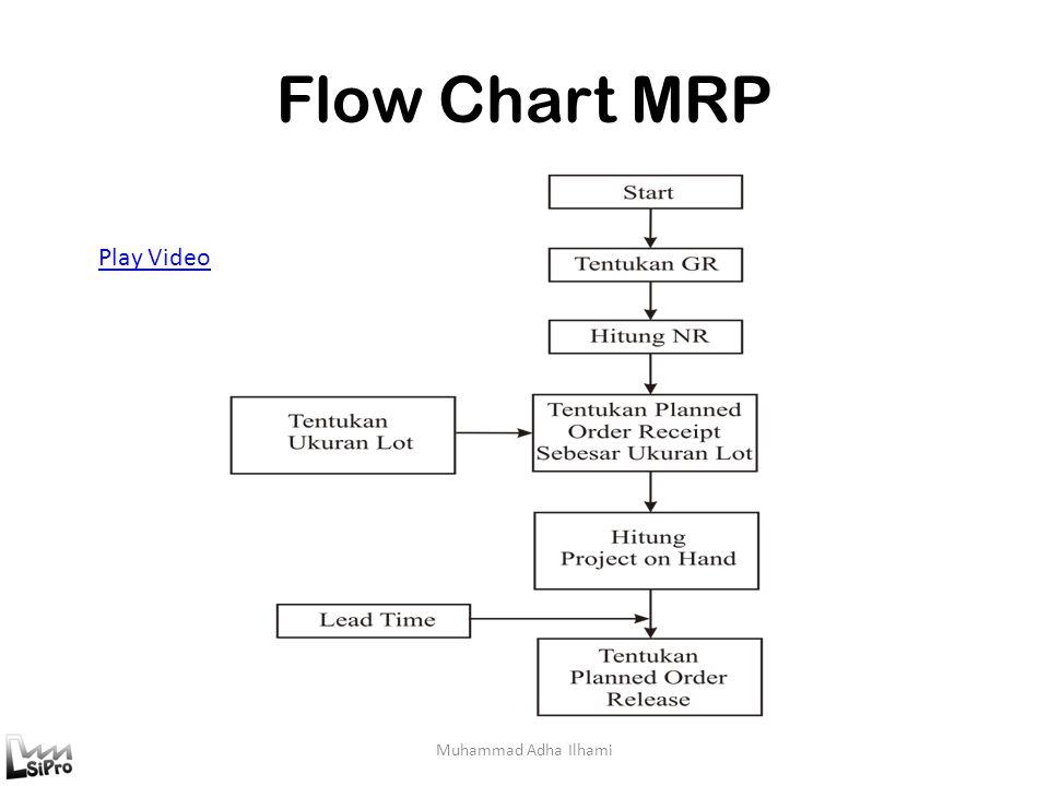 Flow Chart MRP Muhammad Adha Ilhami Play Video