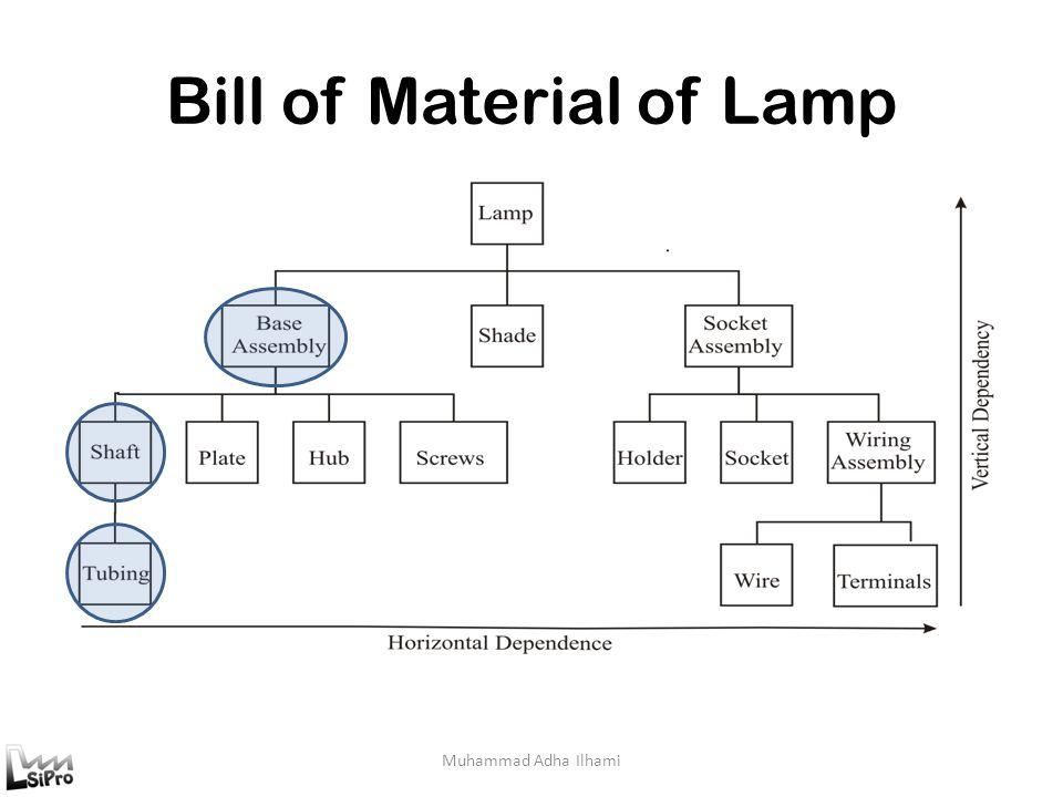 Bill of Material of Lamp Muhammad Adha Ilhami