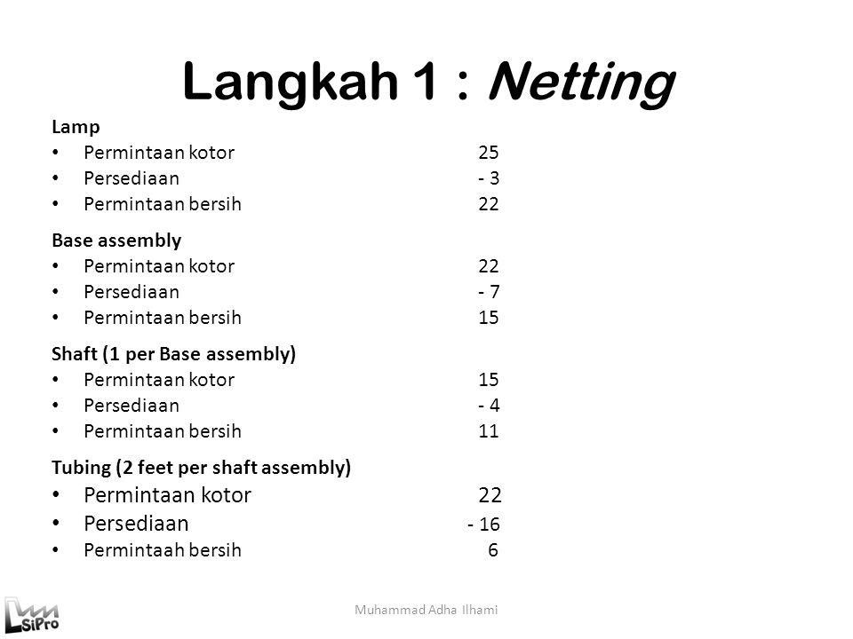 Langkah 1 : Netting Muhammad Adha Ilhami Lamp Permintaan kotor25 Persediaan- 3 Permintaan bersih22 Base assembly Permintaan kotor22 Persediaan- 7 Perm
