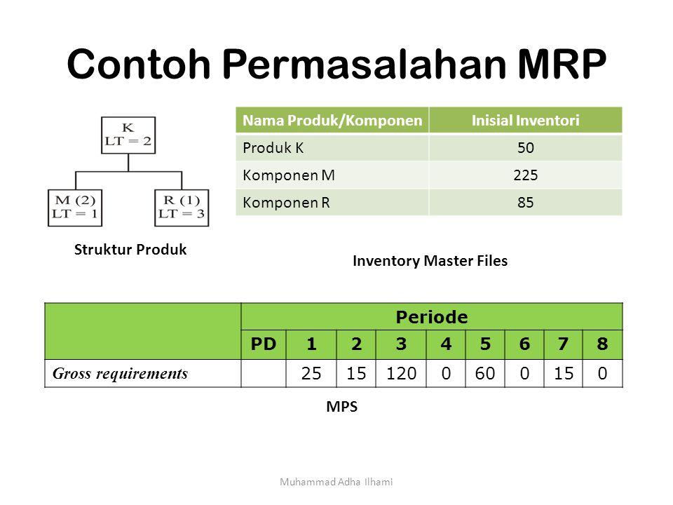 Contoh Permasalahan MRP Muhammad Adha Ilhami Struktur Produk Periode PD12345678 Gross requirements 25151200600150 MPS Nama Produk/KomponenInisial Inve