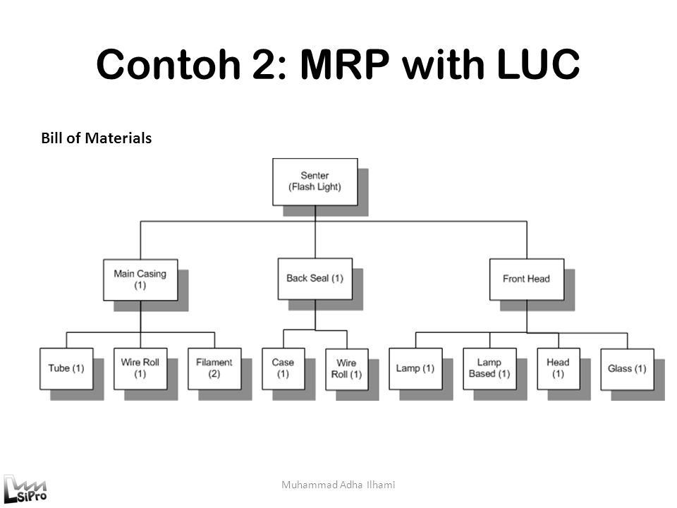 Contoh 2: MRP with LUC Muhammad Adha Ilhami Bill of Materials