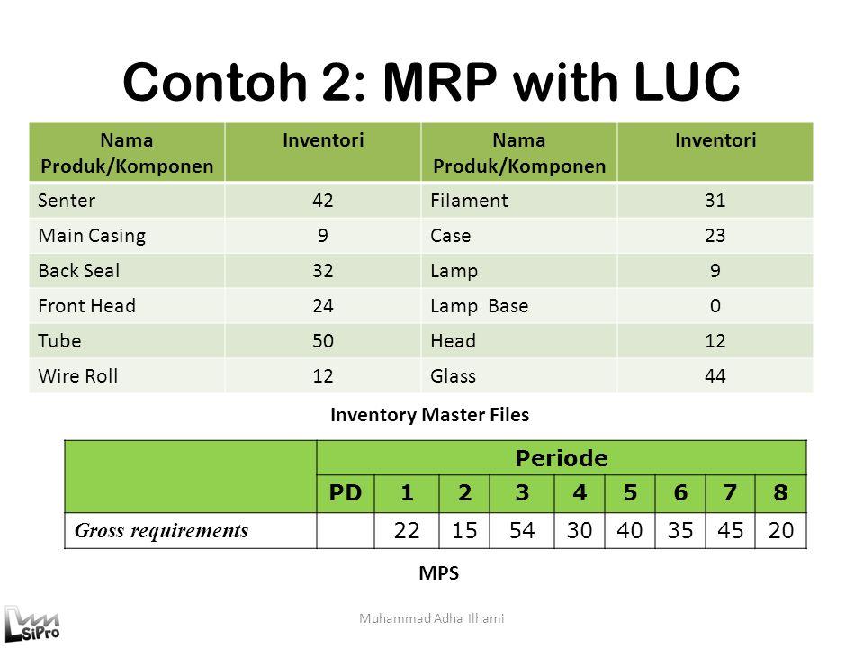 Muhammad Adha Ilhami Contoh 2: MRP with LUC Periode PD12345678 Gross requirements 2215543040354520 MPS Nama Produk/Komponen InventoriNama Produk/Kompo