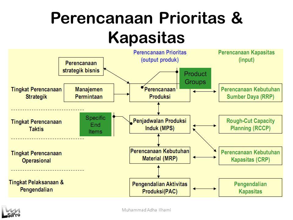 Perencanaan Prioritas & Kapasitas Muhammad Adha Ilhami