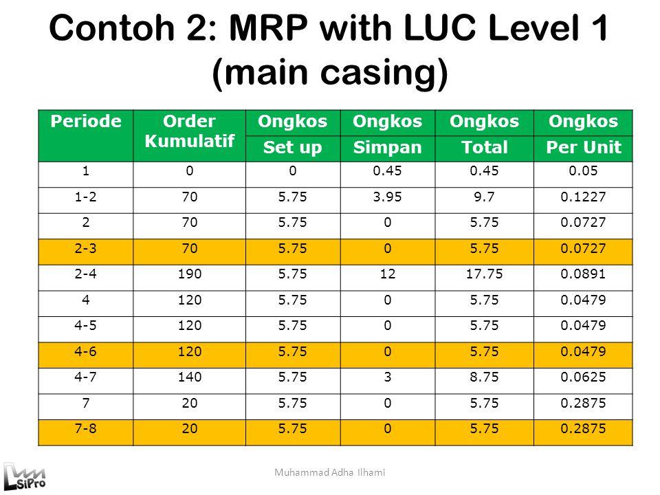Contoh 2: MRP with LUC Level 1 (main casing) Muhammad Adha Ilhami PeriodeOrder Kumulatif Ongkos Set upSimpanTotalPer Unit 1000.45 0.05 1-2705.753.959.