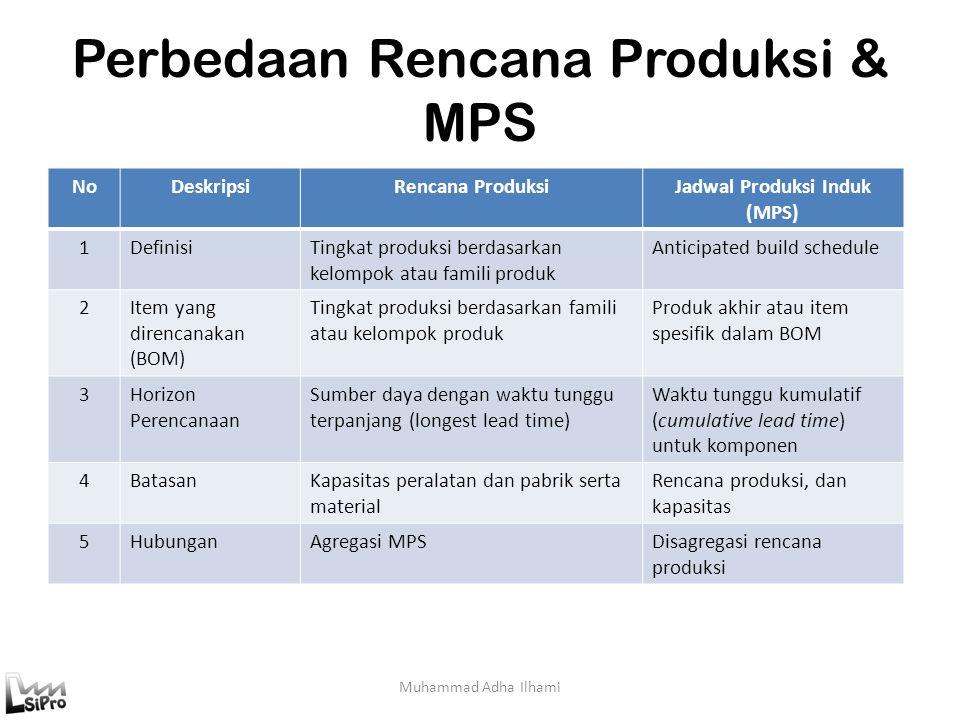 Perbedaan Rencana Produksi & MPS Muhammad Adha Ilhami NoDeskripsiRencana ProduksiJadwal Produksi Induk (MPS) 1DefinisiTingkat produksi berdasarkan kel